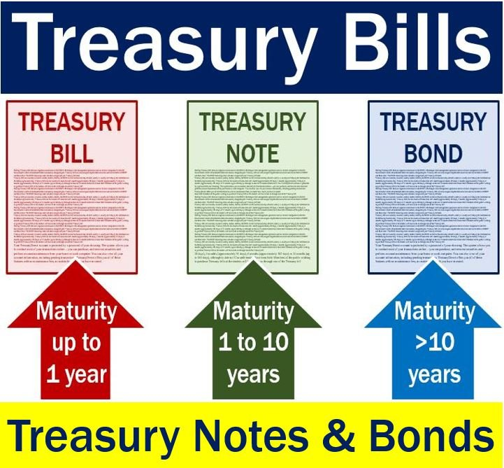 Treasury bills notes and bonds