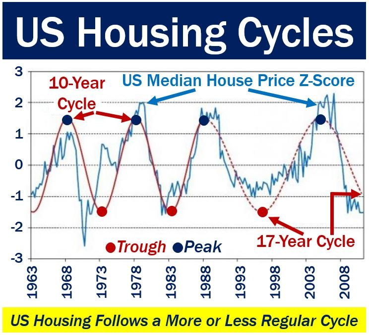 US Housing cycles - peaks and troughs