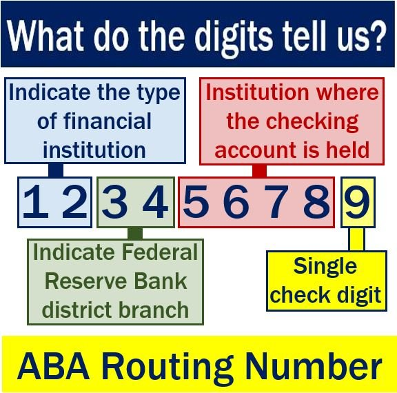 ABA routing number - what the digits mean