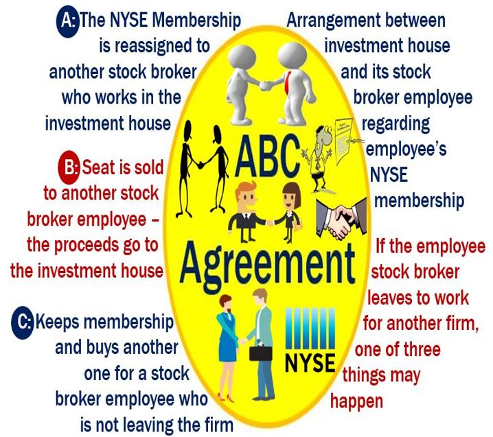 Abc agreement definition and meaning market business news abc agreement platinumwayz