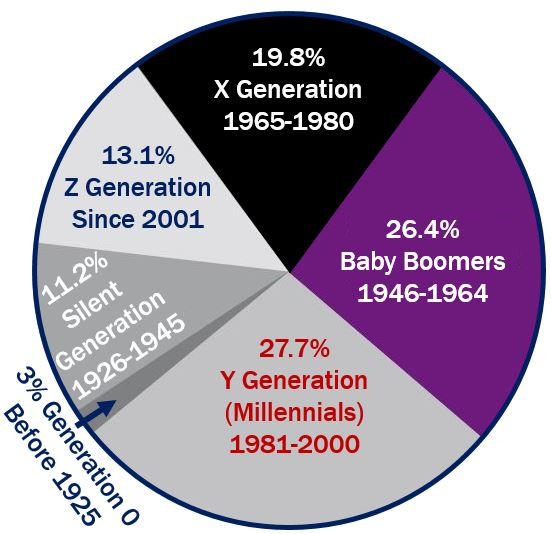 Baby Boomers percentage of society