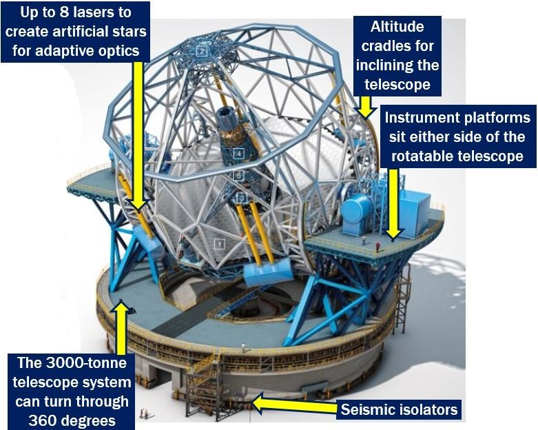 Estremely Large Telescope Features