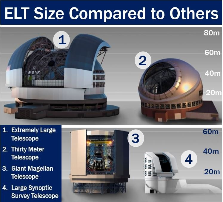 Extremely Large Telescope size compared to others