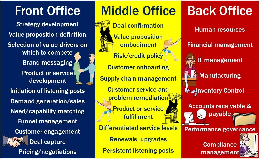 Back office definition and meaning market business news - What is the meaning of back office ...