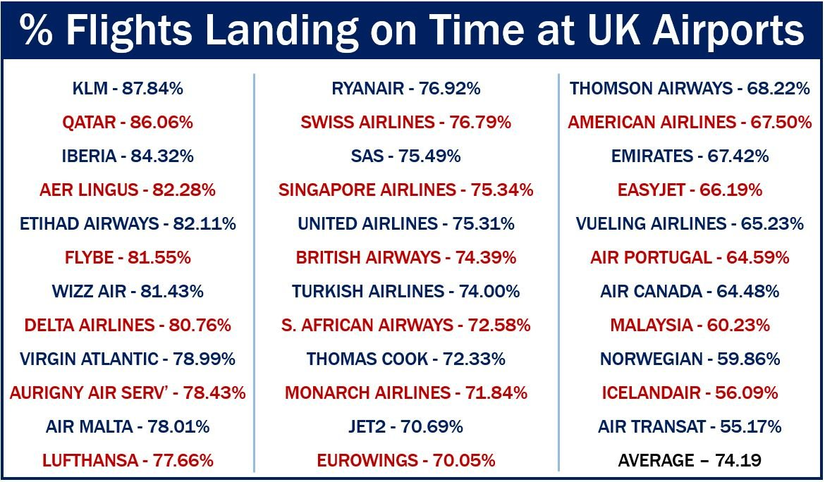 Percentage airlines landing on time UK