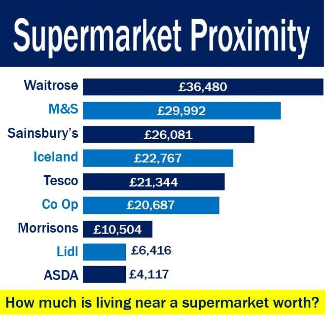 Supermarket Proximity - property value boost