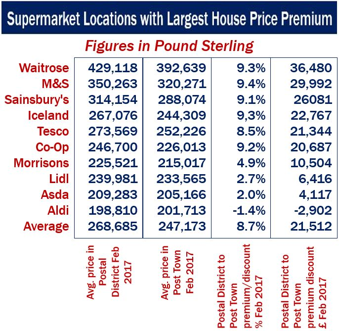 Supermarket location with largest house premium