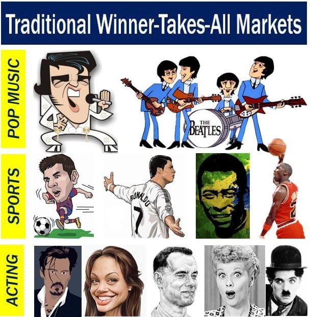 Winner Take All Market