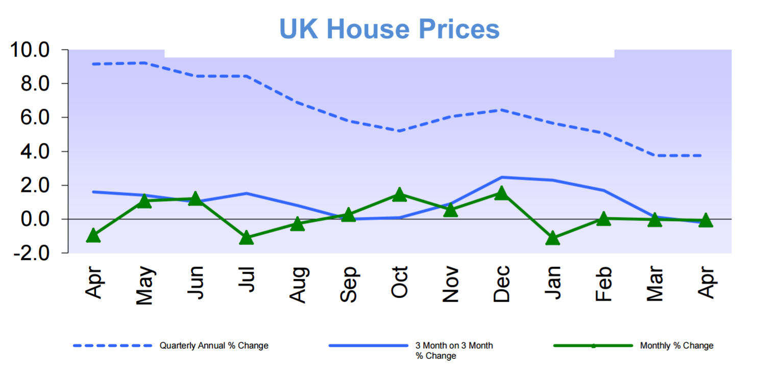 UK_House_Prices_Halifax