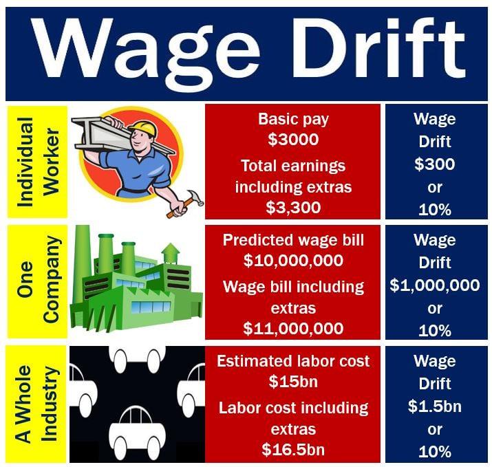 Wage Drift