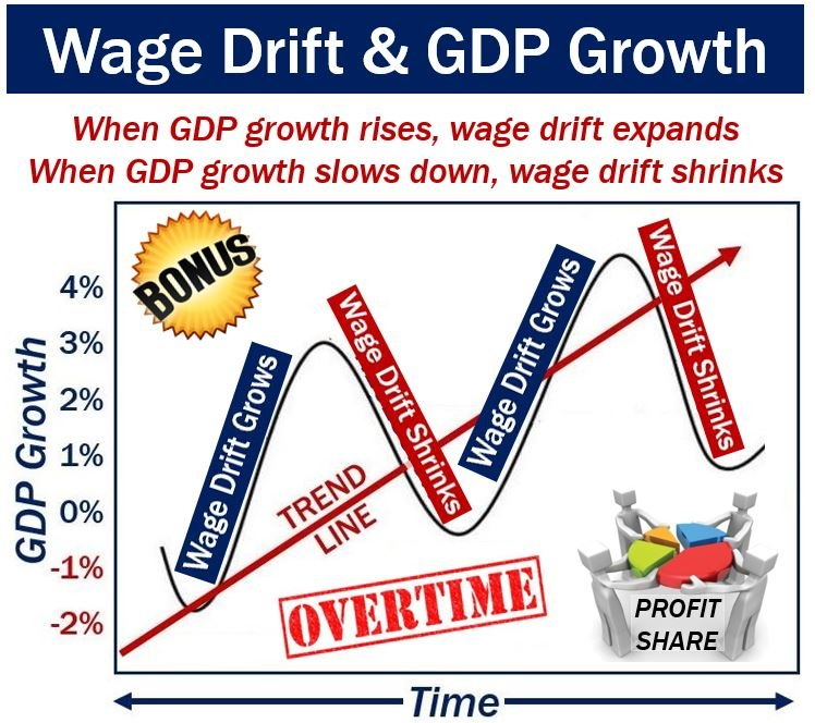 Wage drift and GDP growth rates