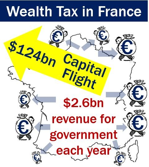 Wealth tax in France