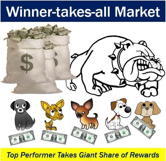 Winner-takes-all market