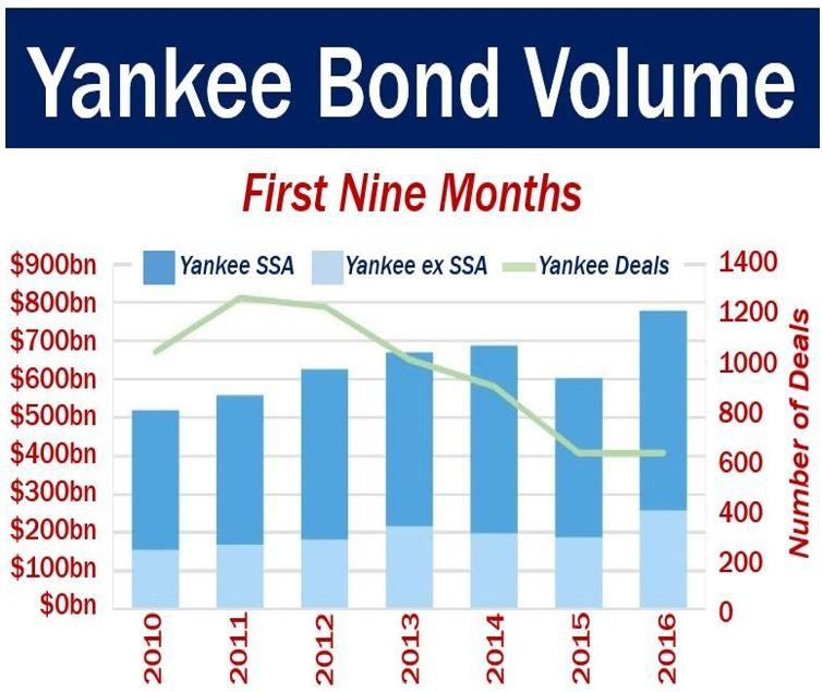Yankee Bond Volume
