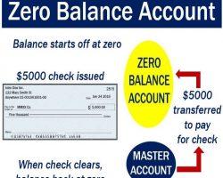 new zero balance account