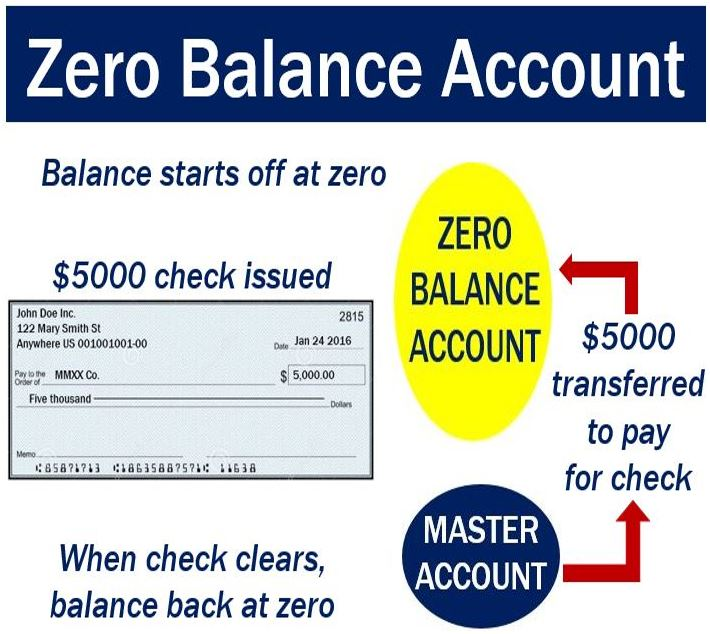 Zero Definition Zero balance account -...