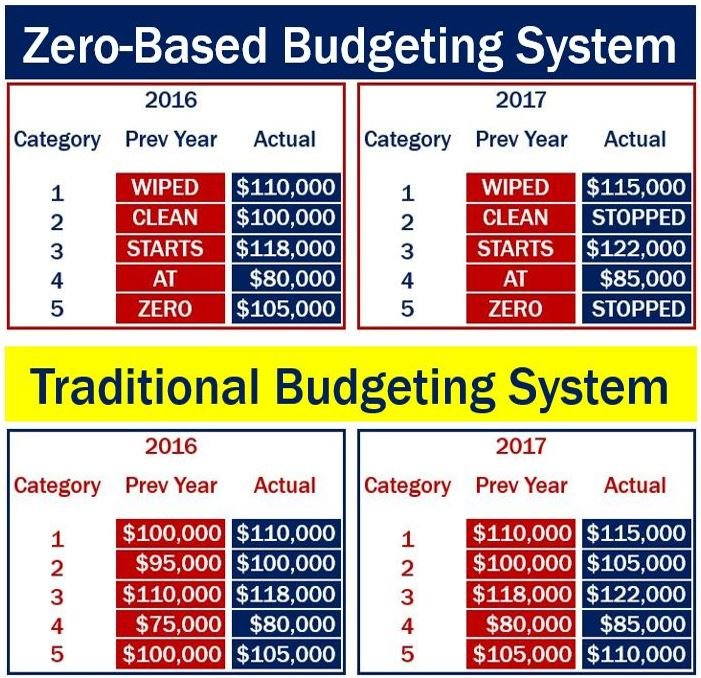 traditional budgeting system Activity-based vs traditional costing  the more complex the costing system becomes  capital budgeting techniques.