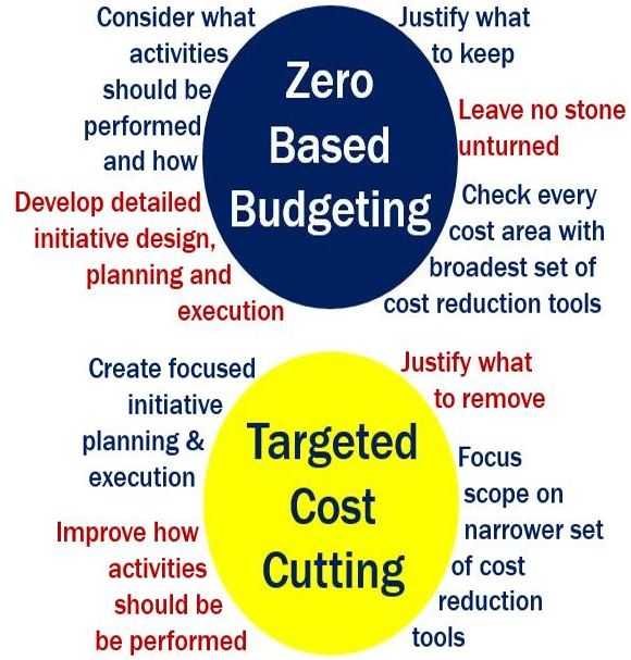 Zero-based budgeting vs Targeted Cost cutting
