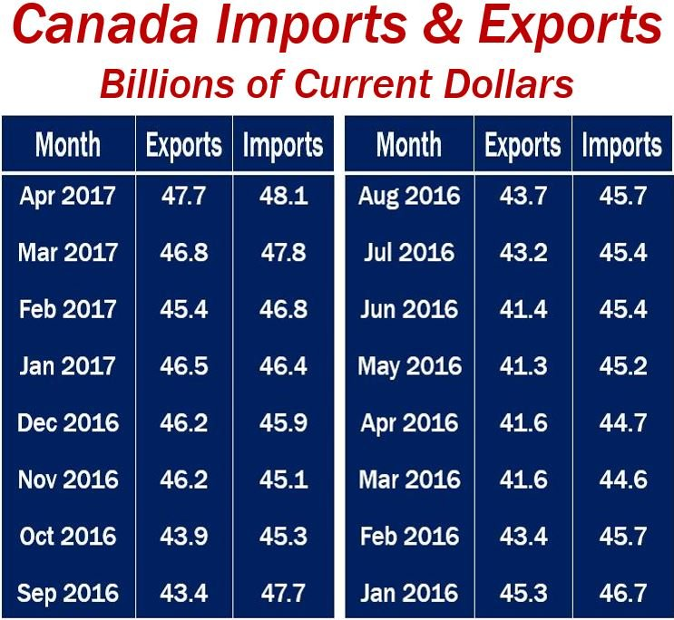 Canada imports and exports - sixteen months