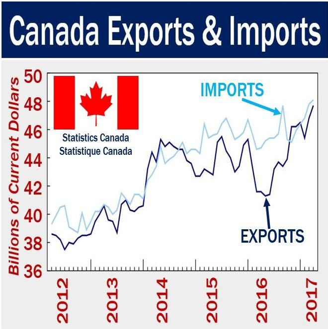 Canada imports and exports