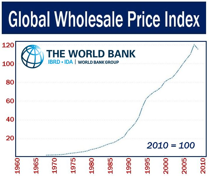 Global Wholesale Price Index
