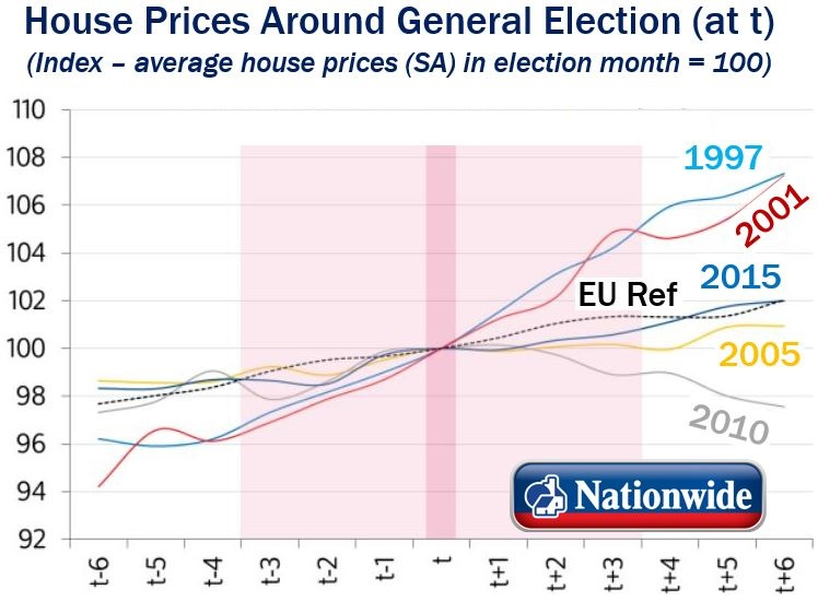 House Prices Around Election Time - Nationwide
