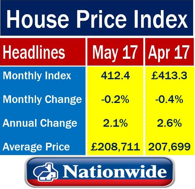 House Prices in UK in May 2017