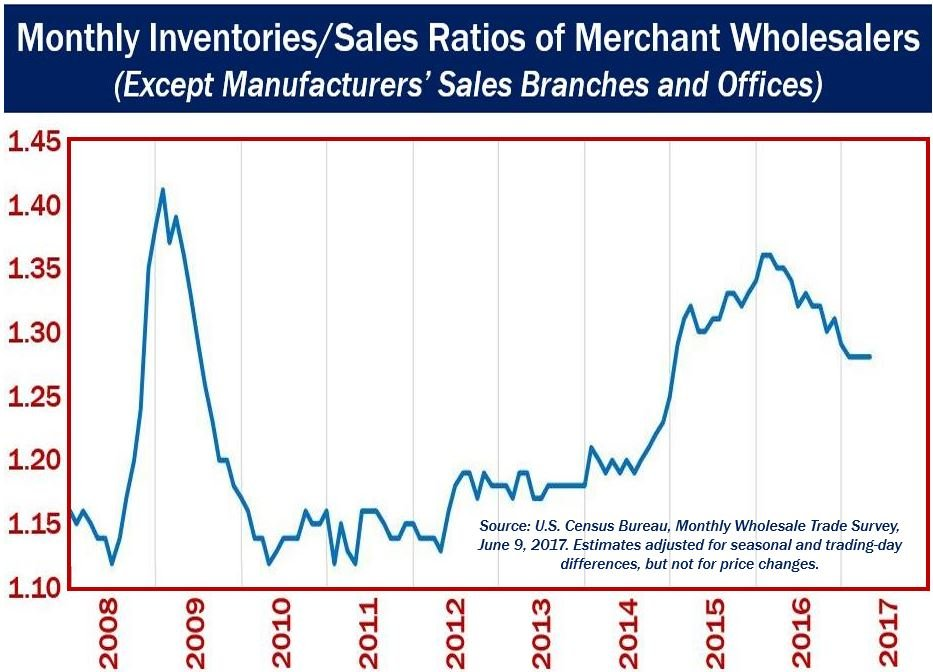 Monthly inventories and sales data USA