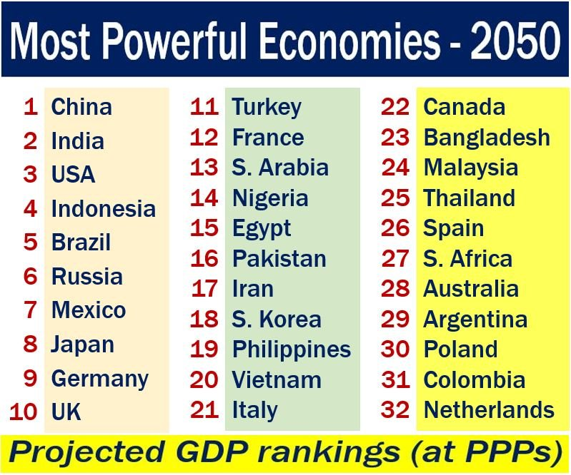 Most Powerful Countries economically