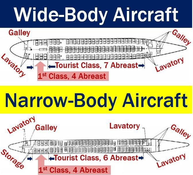 Narrow-body and wide-body aircraft