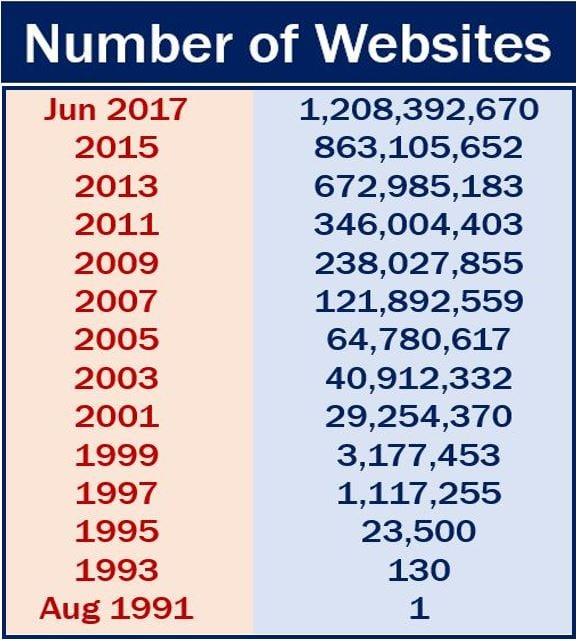 Number of websites globally