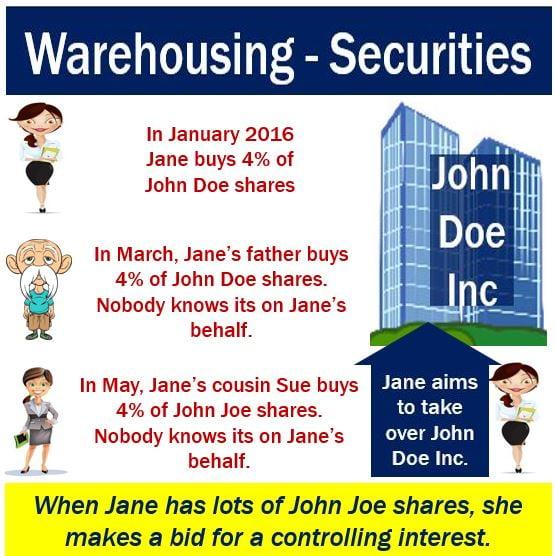 Warehousing - Securities