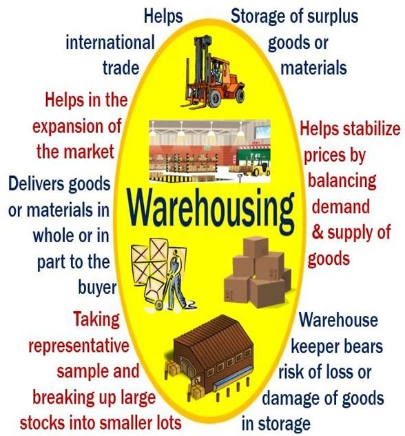 Warehousing - features, functions and benefits