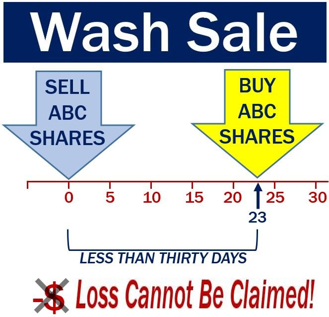 Wash trade options