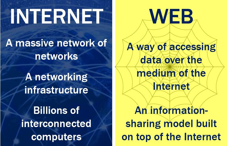 Web vs Internet