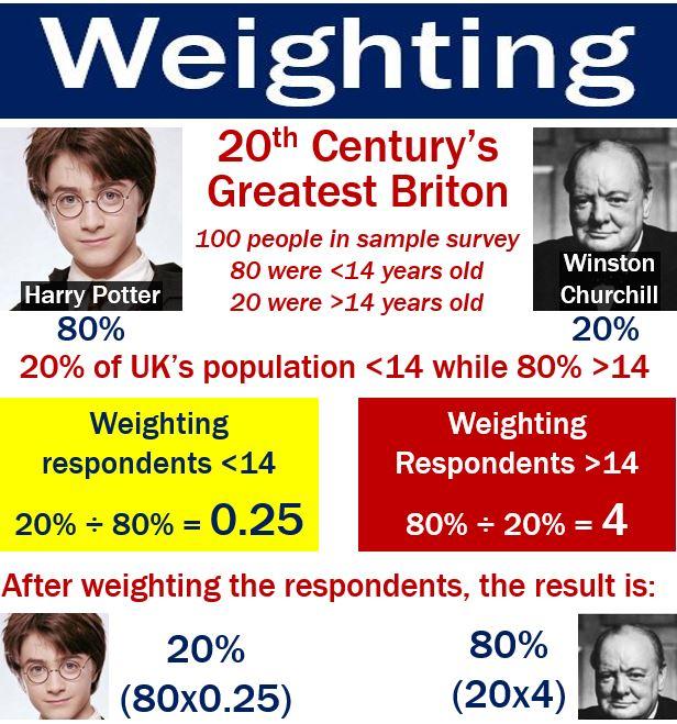 Weighting - Harry Potter vs Winston Churchill