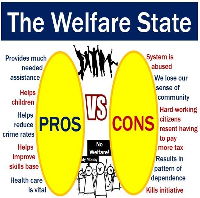 Welfare State - Pros vs Cons