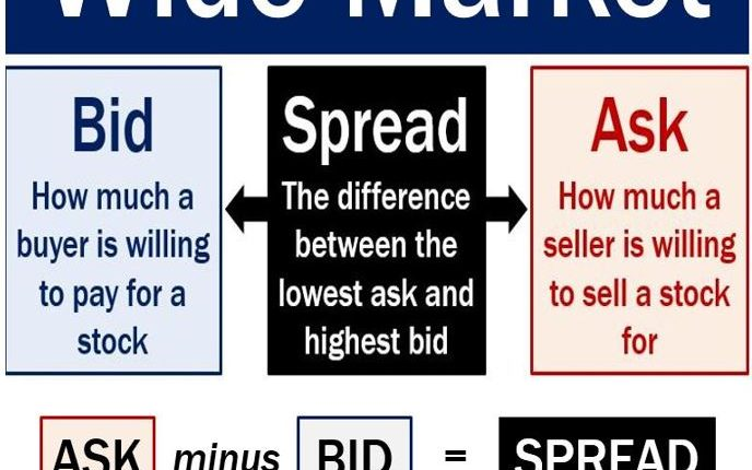 Wide market - bid and ask spread