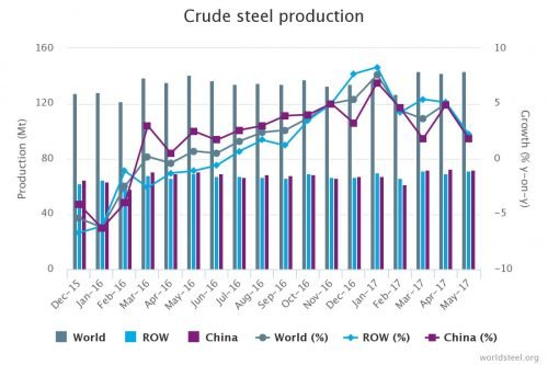 crude steel chart May 2017
