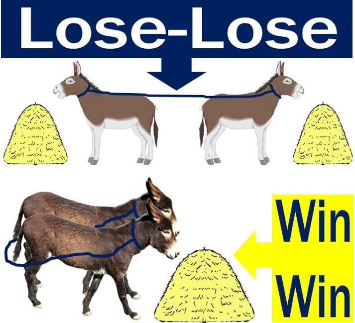 Lose-Lose vs Win-Win