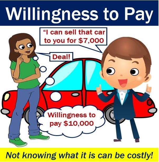 Willingness to pay - not knowing is expensive