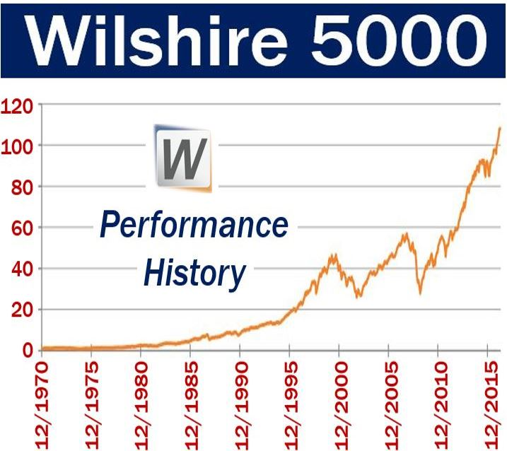 Wilshire 5000 - Performance History