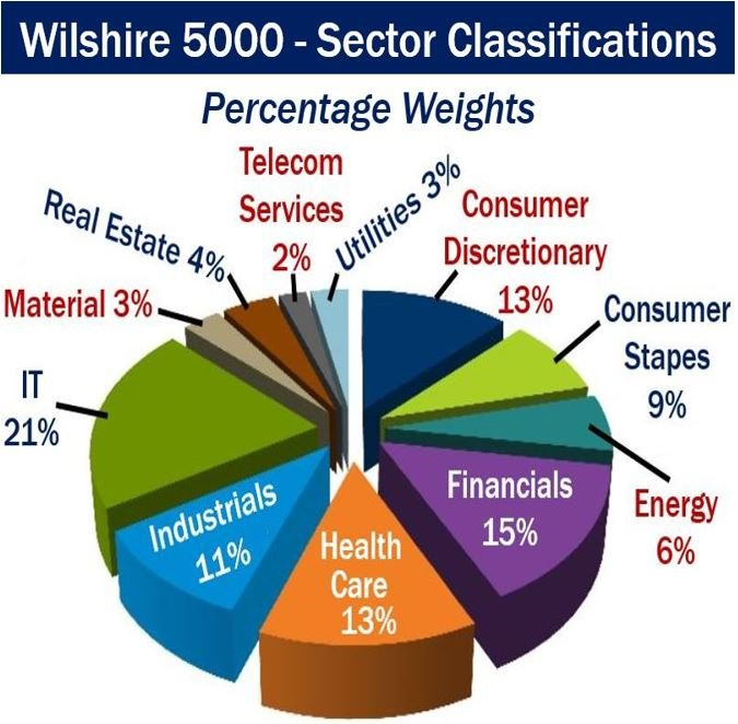 Wilshire 5000 - Sector Classification