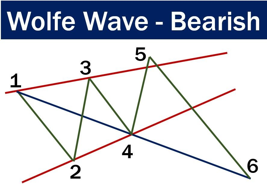 Wolfe Wave - Bearish