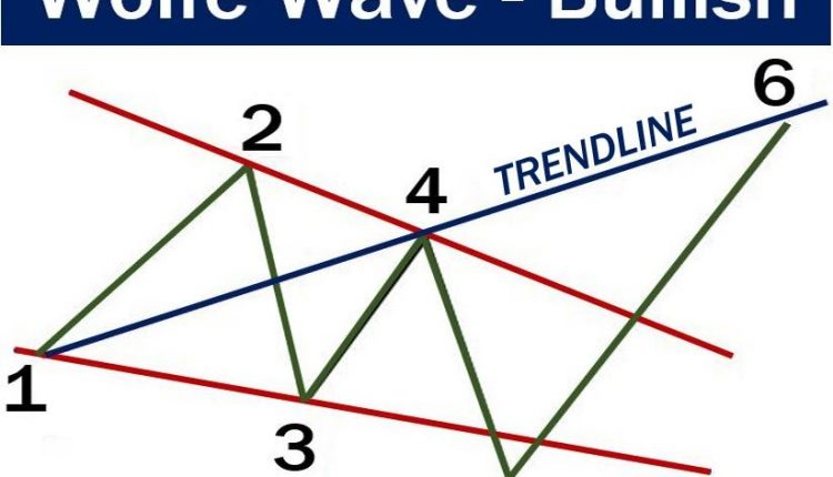 Wolfe Wave - Bullish