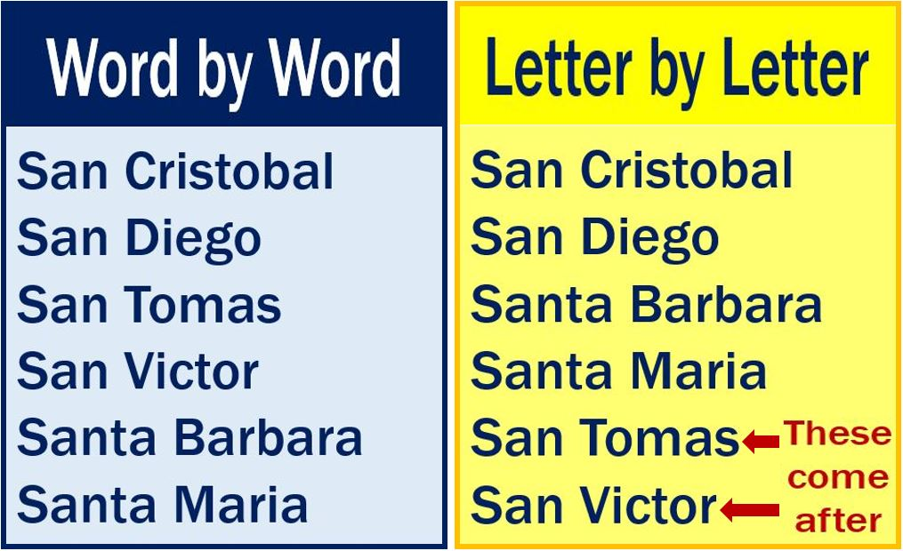 Word by word vs letter by letter