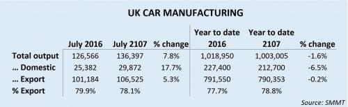 UK car production July 17