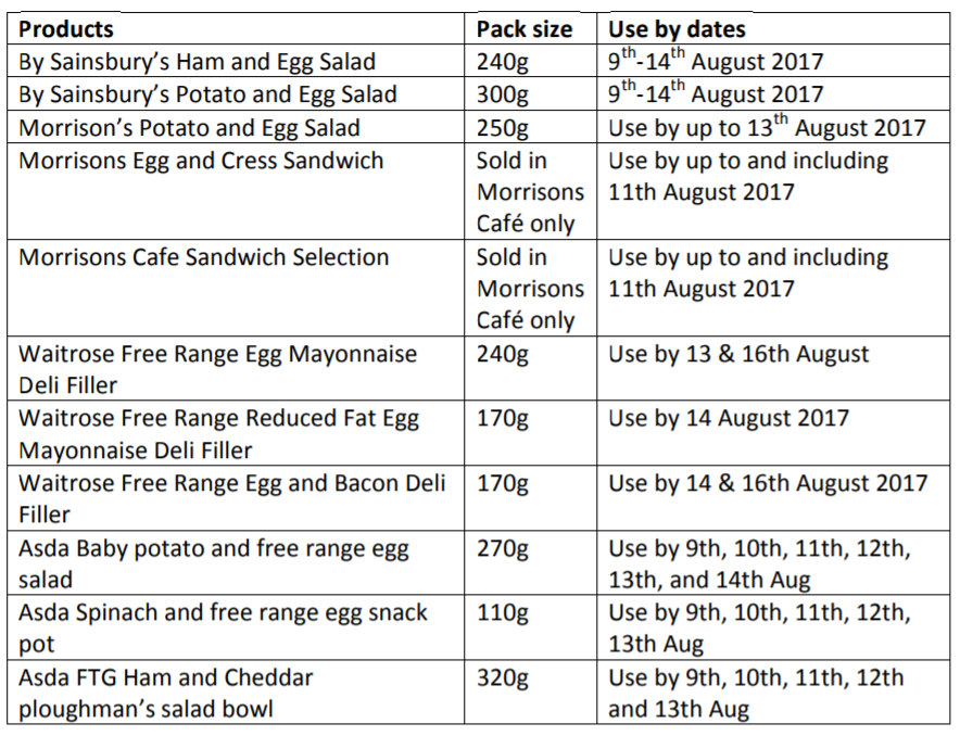 list_of_withdrawn_products_dutch_egg_scandal