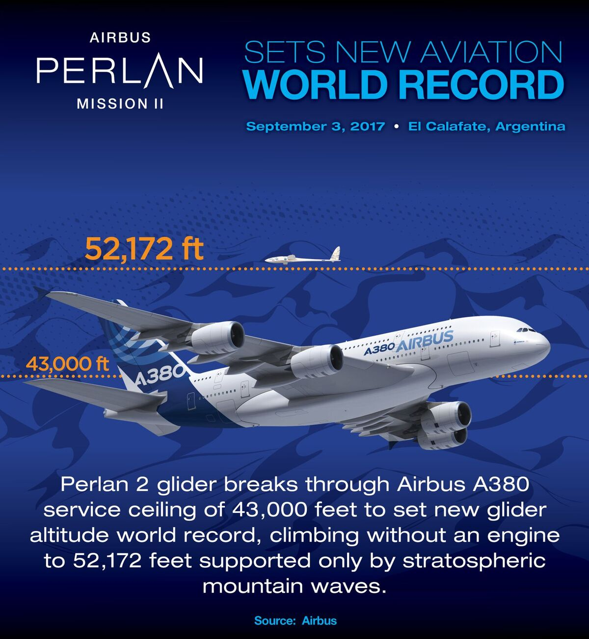 Airbus Perlan World Record infographic
