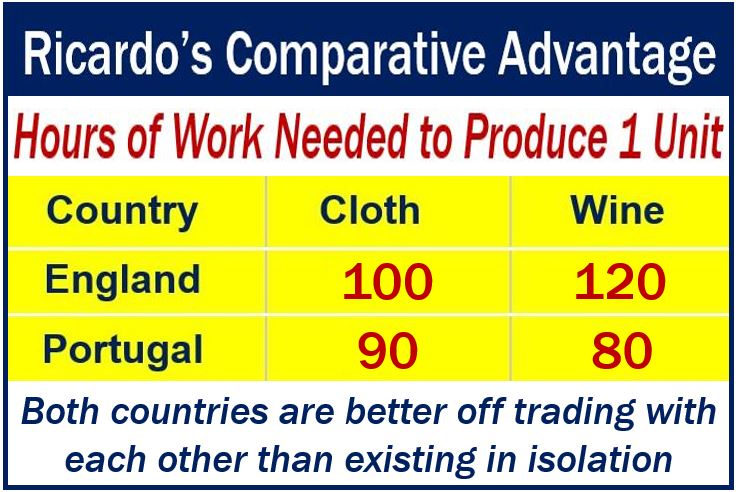 Ricardos comparative advantage image